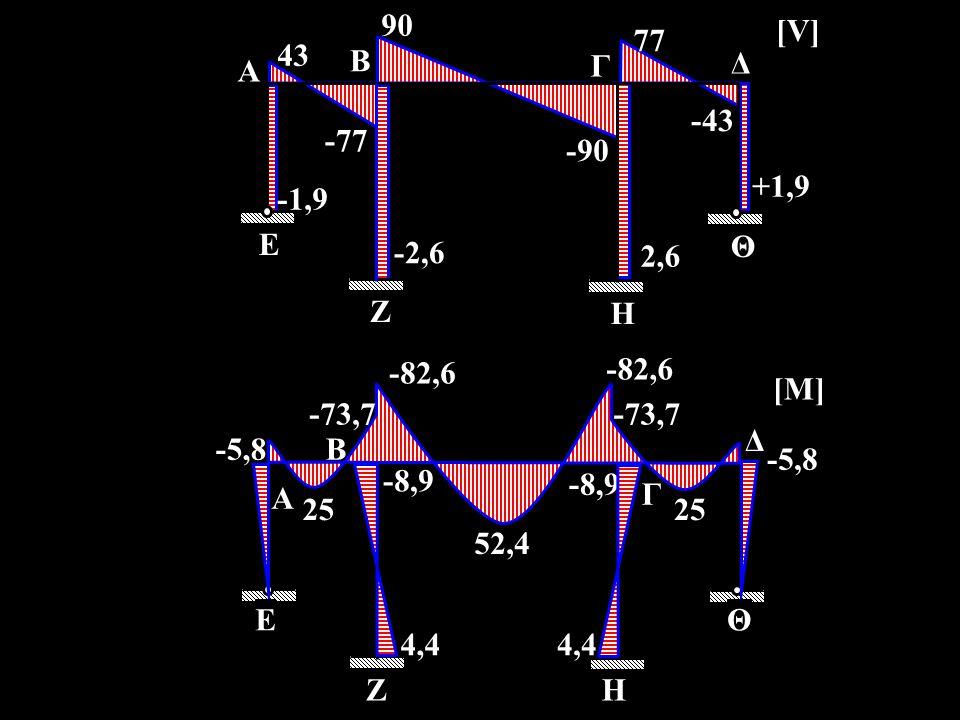 90 -43. 77. -90. +1,9. 43. 2,6. -2,6. -1,9. -77. A. E. B. Γ. Ζ. Η. Δ. Θ. [V] -82,6.